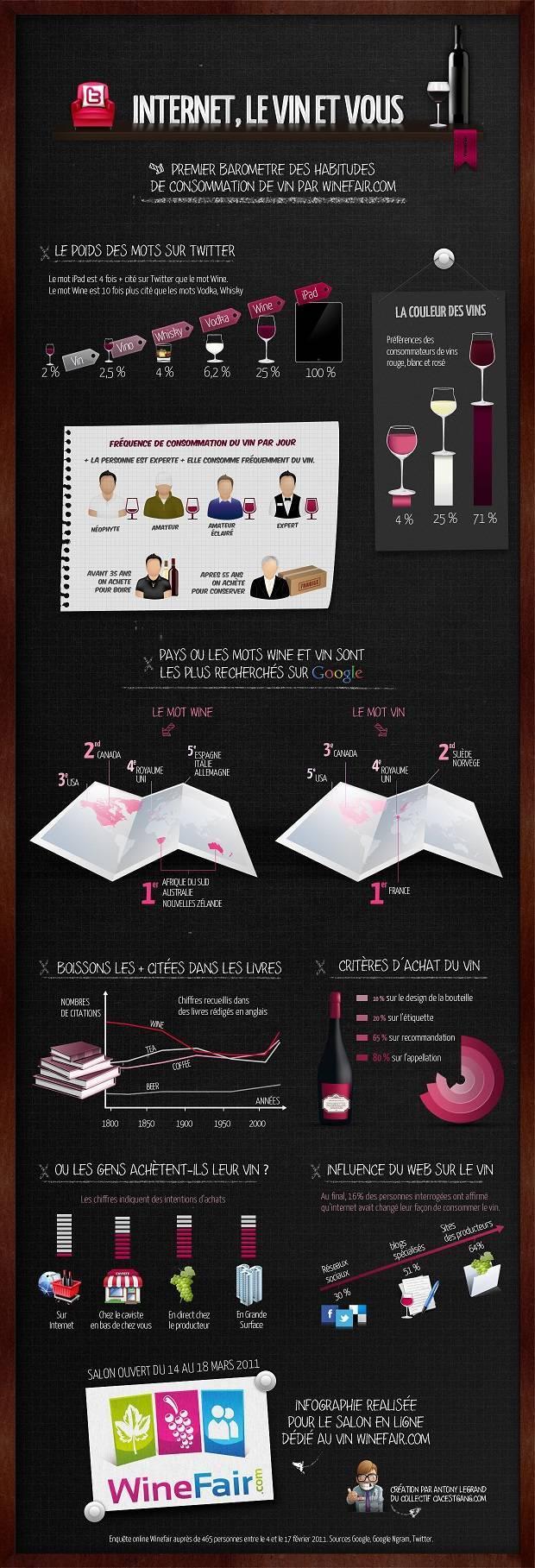Infographie du vin - Internet et vous
