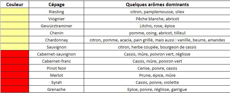 les différents arômes par cépage