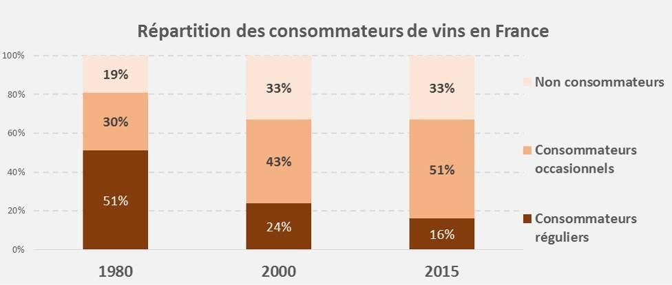 Consommateurs de vin en France