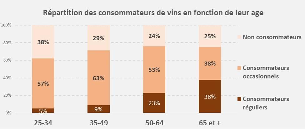 Répartition de la consommation de vin en fonction de l'âge