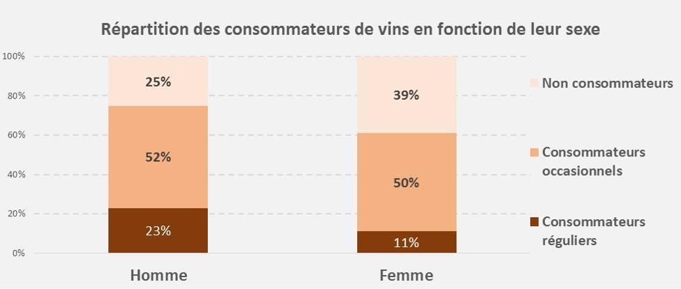 Consommation de vin en France en fonction du sexe
