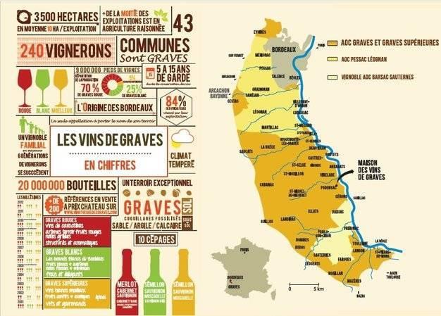 Les chiffres des vins Graves